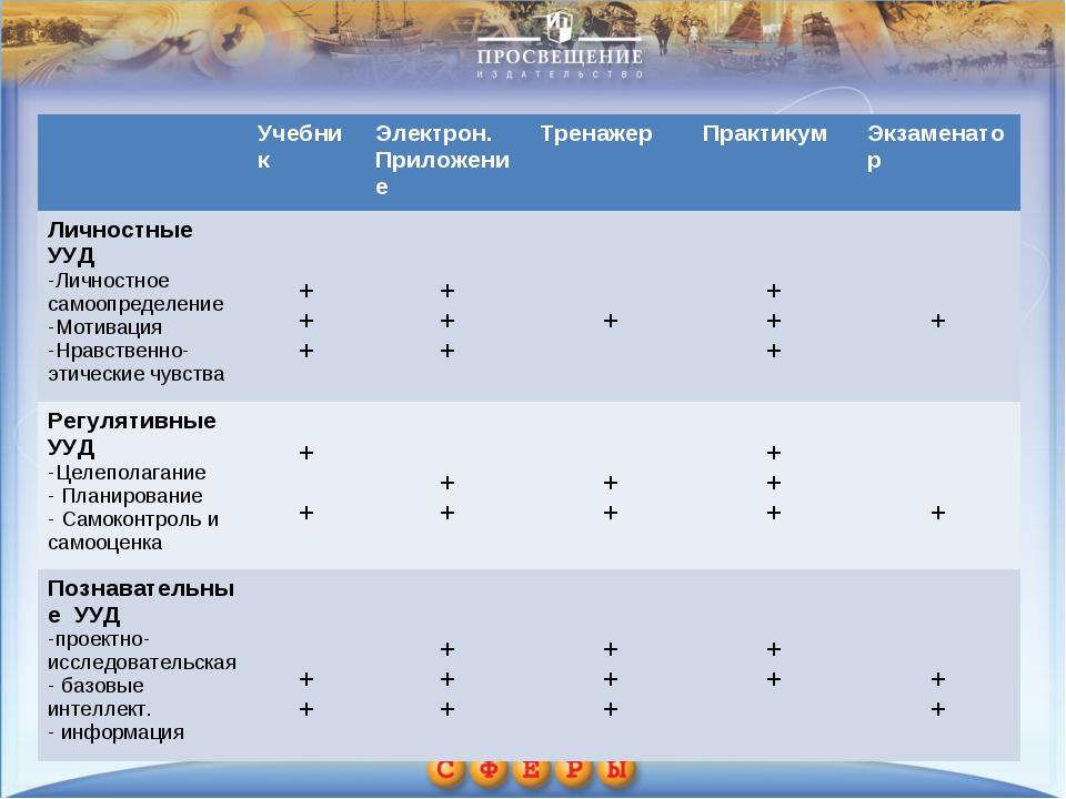 Учебник Электрон. ПриложениеТренажер Практикум Экзаменатор Личностные УУ...