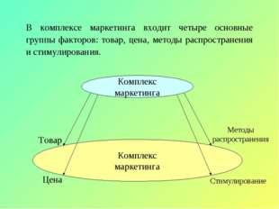 В комплексе маркетинга входит четыре основные группы факторов: товар, цена, м