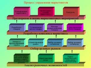 Процесс управления маркетингом Анализ рыночных возможностей Система марке- ти