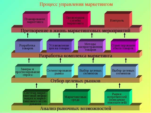 Процесс управления маркетингом Анализ рыночных возможностей Система марке- ти...