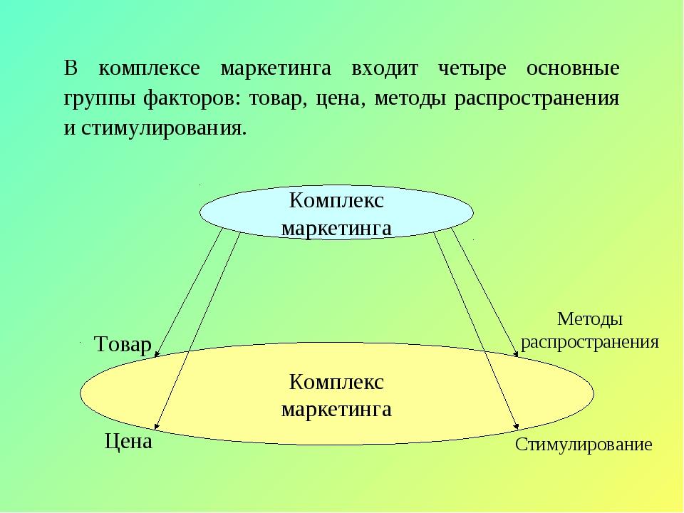 В комплексе маркетинга входит четыре основные группы факторов: товар, цена, м...