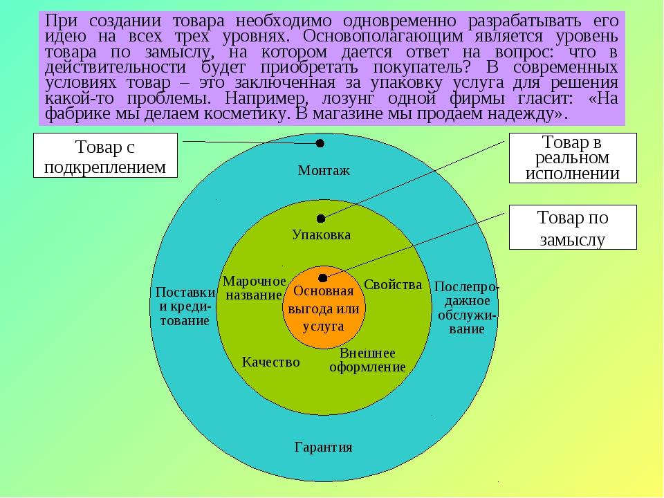 Основная выгода или услуга Современный товар – это не просто вещь, услуга, ор...
