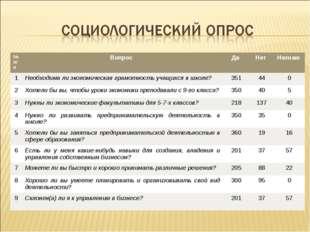 № п/пВопрос Да Нет Незнаю 1Необходима ли экономическая грамотность учащи