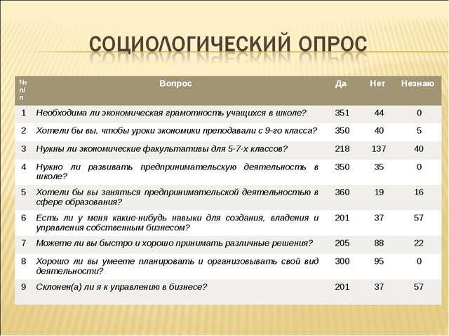 № п/пВопрос Да Нет Незнаю 1Необходима ли экономическая грамотность учащи...
