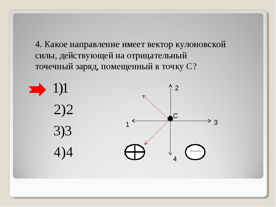 4. Какое направление имеет вектор кулоновской силы, действующей на отрицатель...