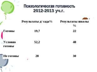 Психологическая готовность 2012-2013 уч.г. Результаты д/ сада%Результаты шк