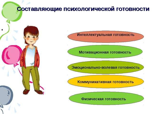 Составляющие психологической готовности Эмоционально-волевая готовность Мотив...