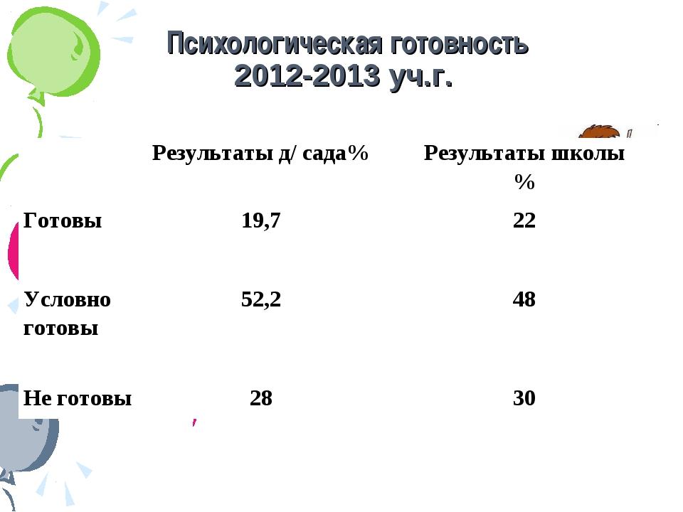 Психологическая готовность 2012-2013 уч.г. Результаты д/ сада%Результаты шк...