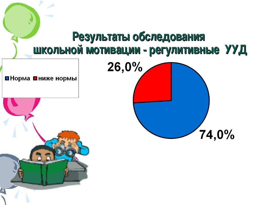 Результаты обследования школьной мотивации - регулитивные УУД