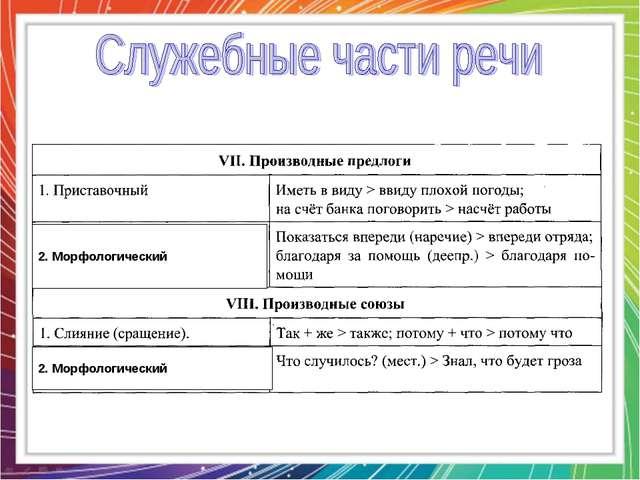 2. Морфологический 2. Морфологический