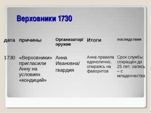 Верховники 1730 датапричины Организатор/ оружиеИтоги последствия 1730«Ве