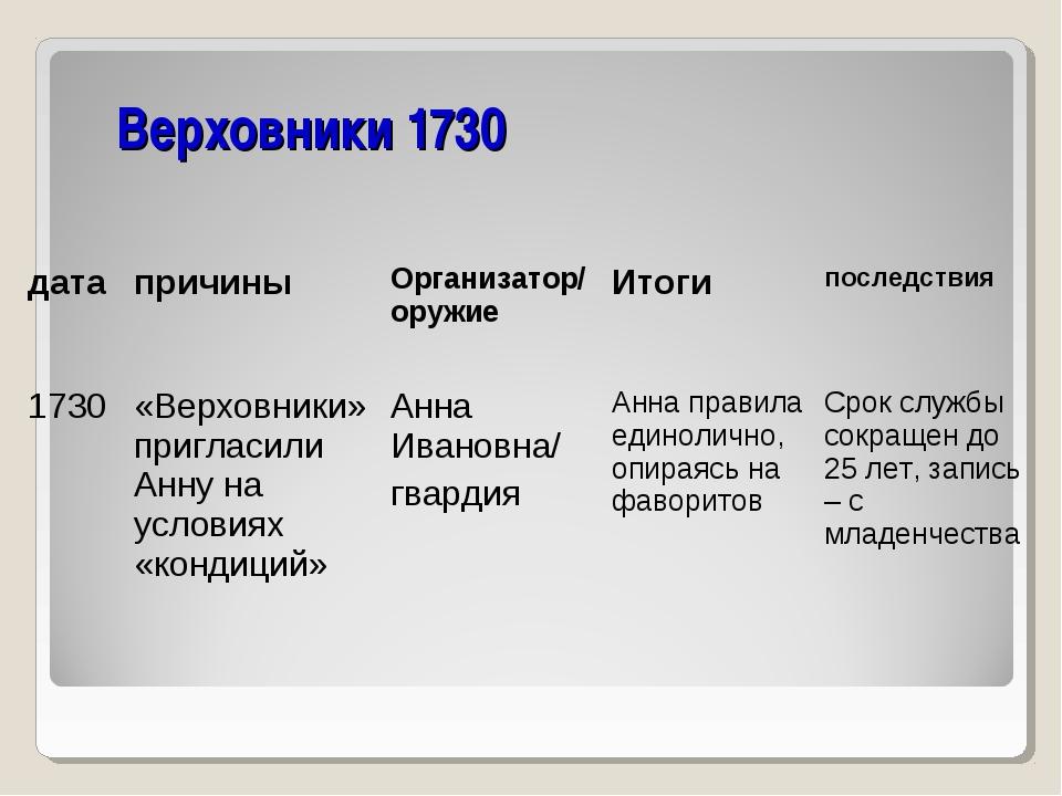 Верховники 1730 датапричины Организатор/ оружиеИтоги последствия 1730«Ве...
