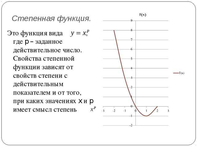 Степенная функция. Это функция вида , где p – заданное действительное число....