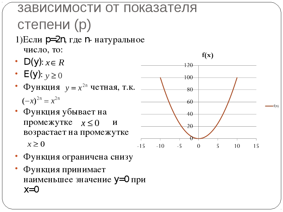 Виды степенной функции в зависимости от показателя степени (p) 1)Если p=2n, г...