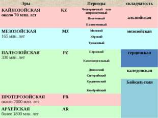 ЭрыПериодыскладчатость КАЙНОЗОЙСКАЯ около 70 млн. летKZЧетвертичный или