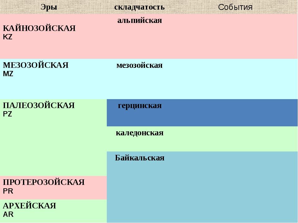 ЭрыскладчатостьСобытия КАЙНОЗОЙСКАЯ KZ альпийская МЕЗОЗОЙСКАЯ MZмезозой...