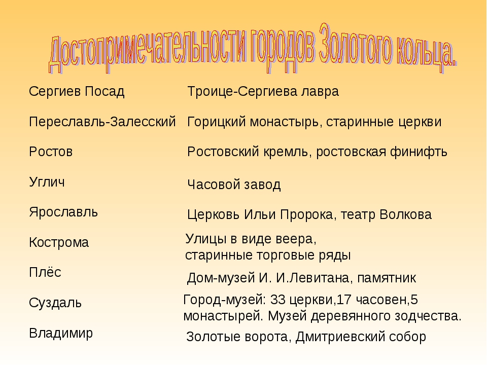 Часовой завод Церковь Ильи Пророка, театр Волкова Улицы в виде веера, старинн...
