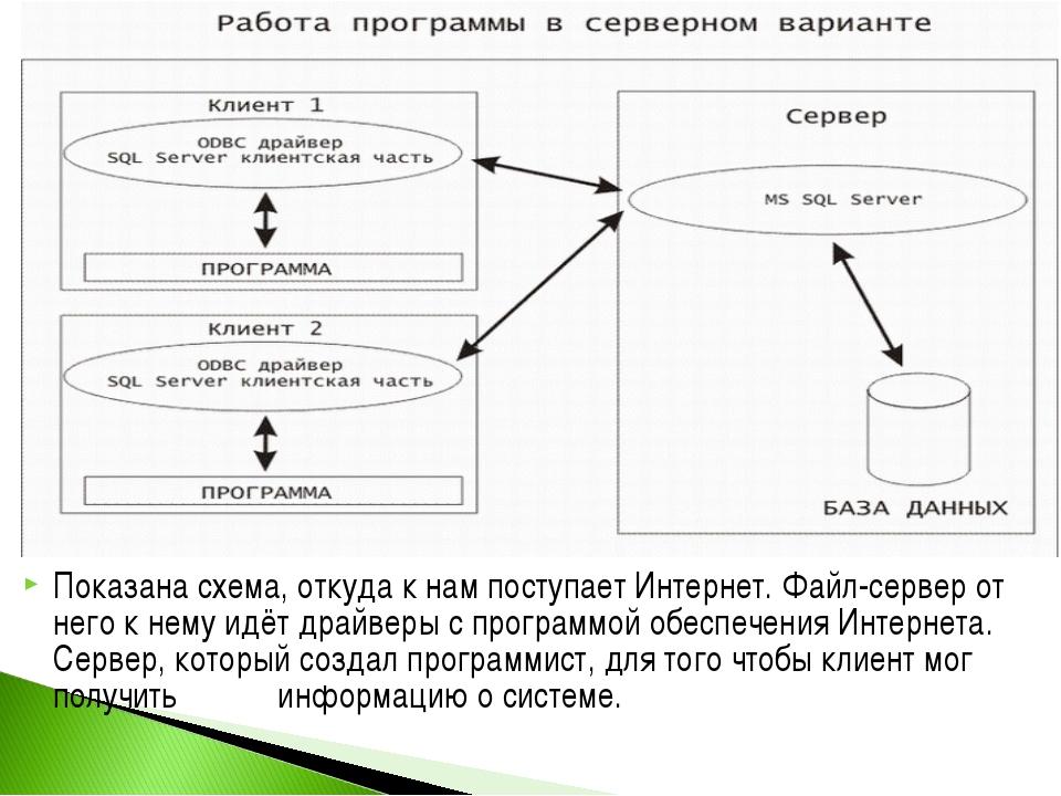 Показана схема, откуда к нам поступает Интернет. Файл-сервер от него к нему и...