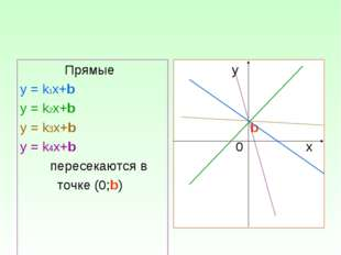 Прямые у = k1х+b у = k2х+b у = k3х+b у = k4х+b пересекаются в точке (0;b) у