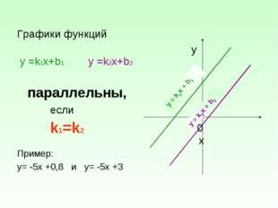 Графики функций у =k1х+b1 у =k2х+b2 параллельны, если k1=k2 Пример: у= -5х +0