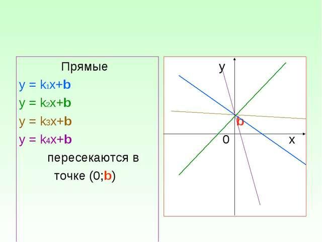 Прямые у = k1х+b у = k2х+b у = k3х+b у = k4х+b пересекаются в точке (0;b) у...