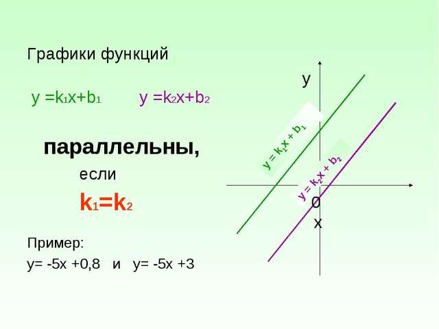 Графики функций у =k1х+b1 у =k2х+b2 параллельны, если k1=k2 Пример: у= -5х +0...