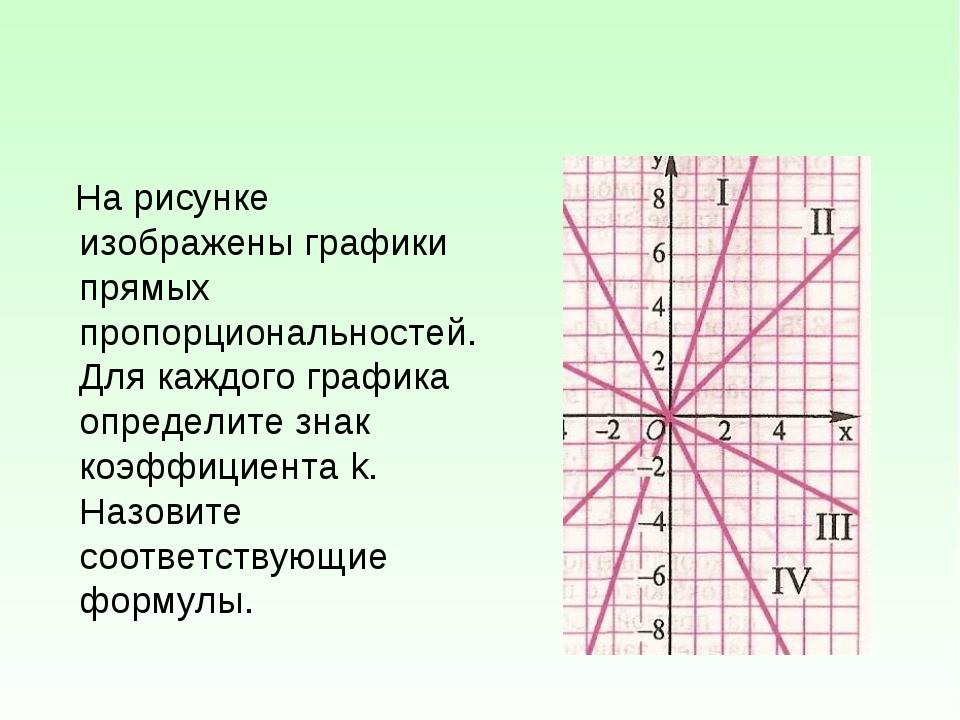 На рисунке изображены графики прямых пропорциональностей. Для каждого график...