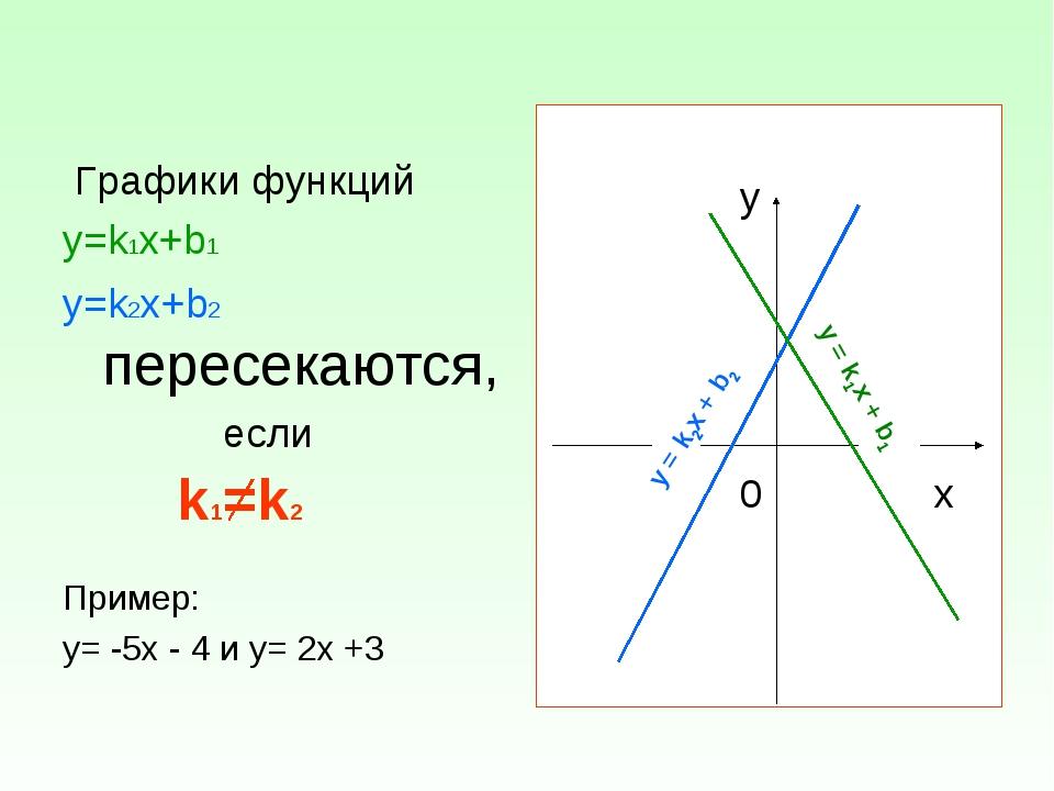 Графики функций у=k1х+b1 у=k2х+b2 пересекаются, если k1=k2 Пример: у= -5х -...