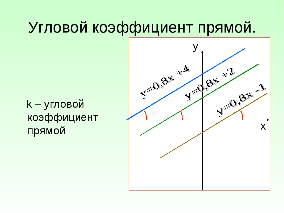 Угловой коэффициент прямой. k – угловой коэффициент прямой у х