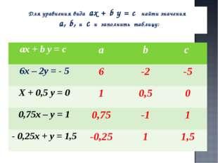 Для уравнения вида ах + b у = с найти значения а, b, и с и заполнить таблицу: