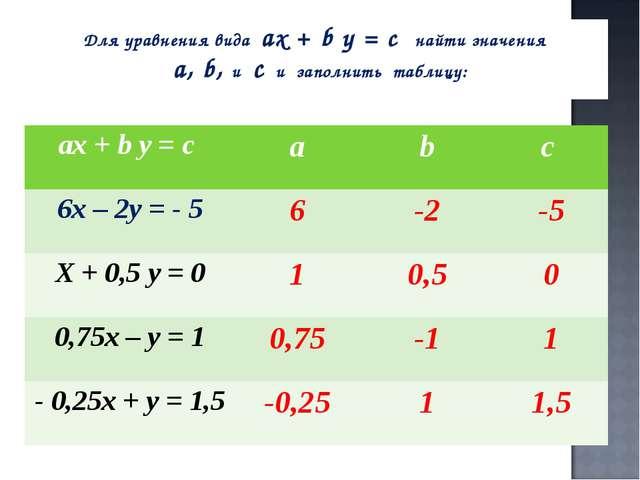 Для уравнения вида ах + b у = с найти значения а, b, и с и заполнить таблицу:...