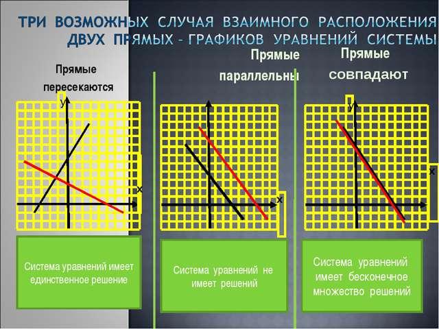 Прямые параллельны Прямые пересекаются Прямые совпадают Система уравнений име...