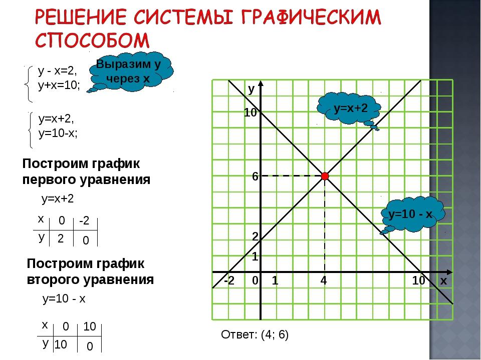 y=10 - x y=x+2 Выразим у через х Построим график первого уравнения у=х+2 Пост...