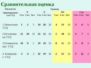 Сравнительная оценка Показатели Сформированно-сти УУДУровень ВНННГр.р.