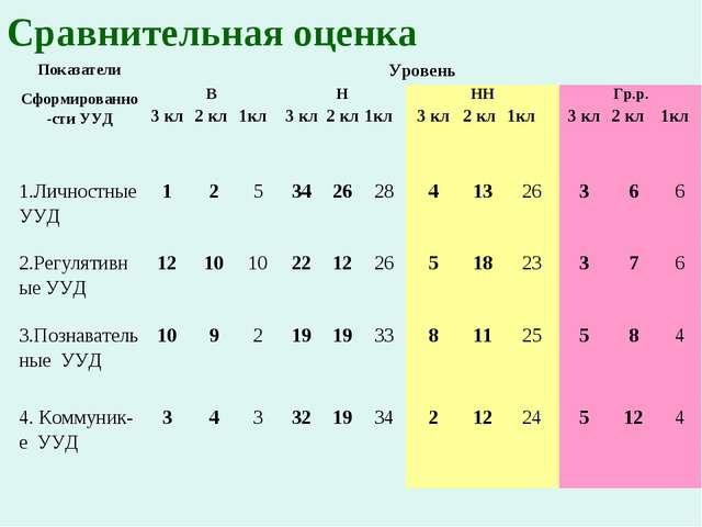 Сравнительная оценка Показатели Сформированно-сти УУДУровень ВНННГр.р....
