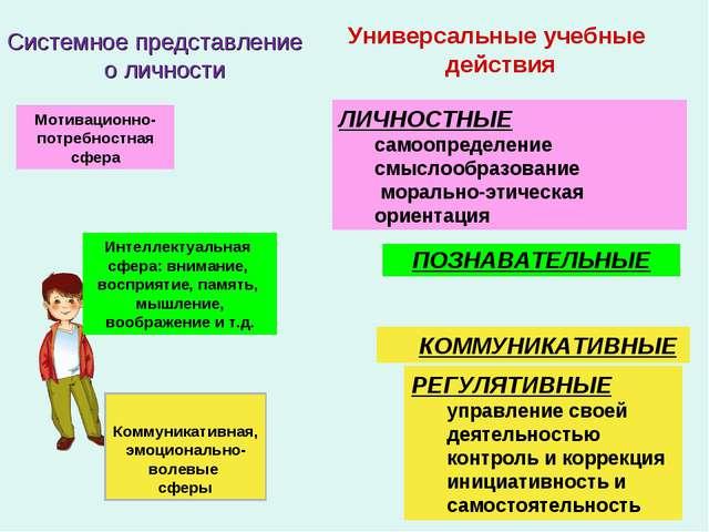 Универсальные учебные действия ЛИЧНОСТНЫЕ самоопределение смыслообразование м...