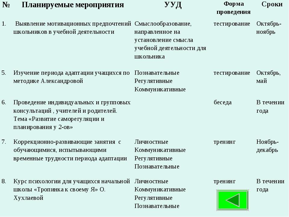 . №Планируемые мероприятияУУДФорма проведенияСроки 1. Выявление мотиваци...
