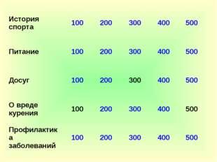 История спорта100200300400500 Питание100200300400500 Досуг100200