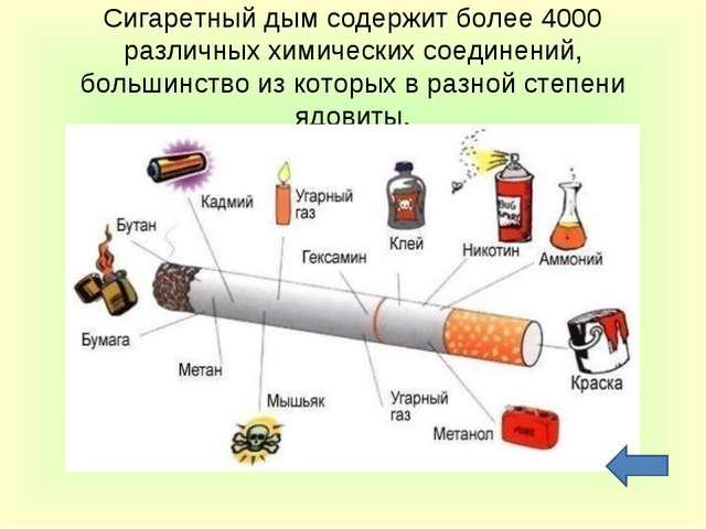 Сигаретный дым содержит более 4000 различных химических соединений, большинст...