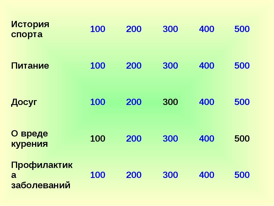 История спорта100200300400500 Питание100200300400500 Досуг100200...