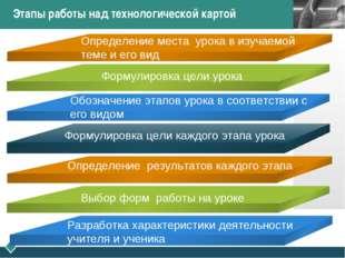 Этапы работы над технологической картой Определение места урока в изучаемой т