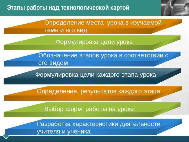 Этапы работы над технологической картой Определение места урока в изучаемой т...