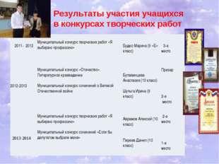 Результаты участия учащихся в конкурсах творческих работ  2011- 2012   М