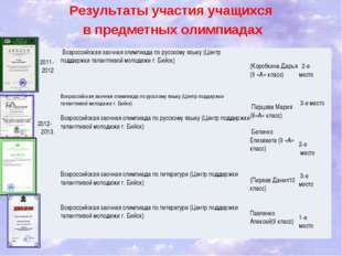 Результаты участия учащихся в предметных олимпиадах  2011- 2012  Всерос