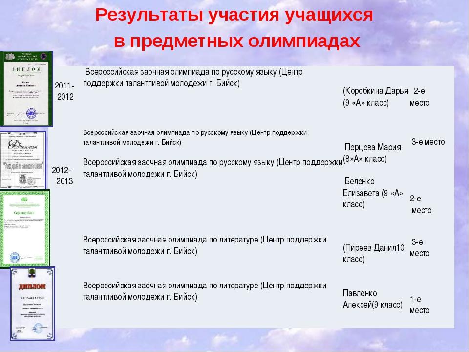 Результаты участия учащихся в предметных олимпиадах  2011- 2012  Всерос...