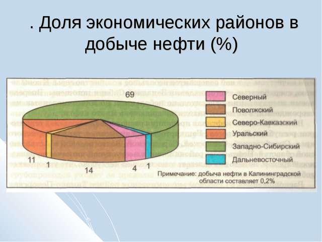 . Доля экономических районов в добыче нефти (%)