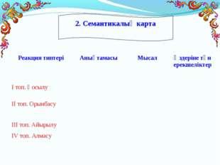 2. Семантикалық карта Реакция типтеріАнықтамасыМысалӨздеріне тән ерекшелік