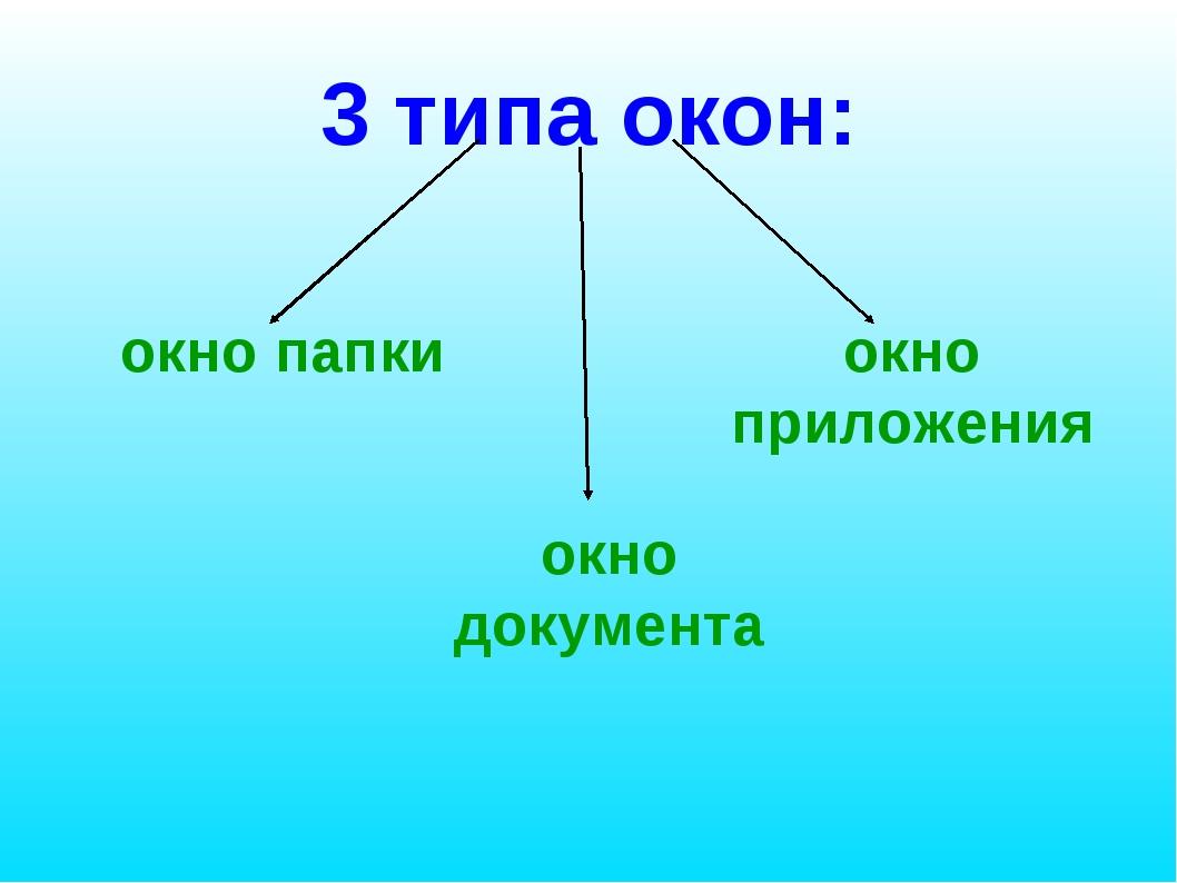 3 типа окон: окно папки окно документа окно приложения