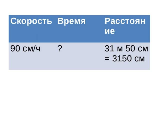 СкоростьВремяРасстояние 90 см/ч?31 м 50 см = 3150 см