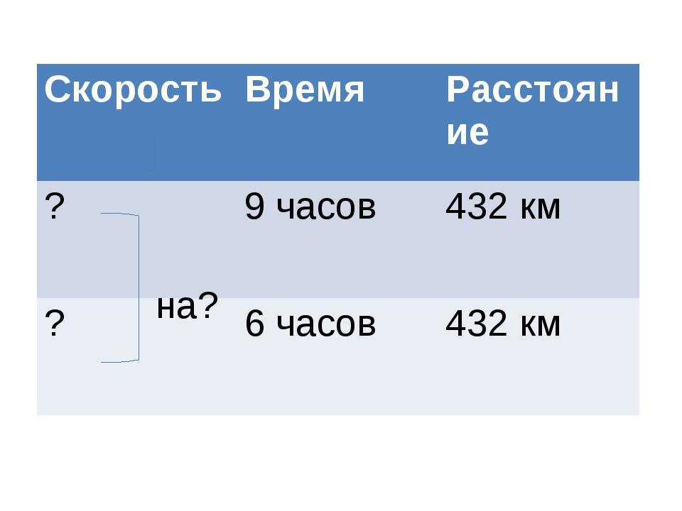 на? СкоростьВремяРасстояние ? 9 часов432 км ?6 часов432 км